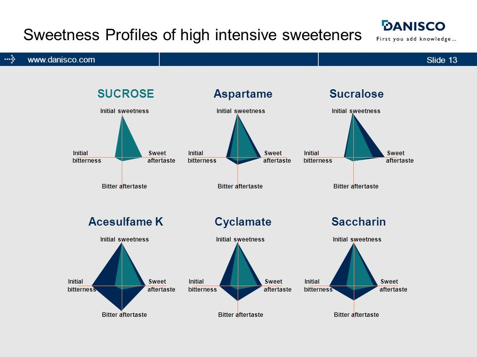Sweetness Profiles of high intensive sweeteners
