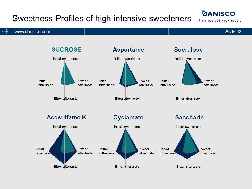 Sweetness Profiles of high intensive sweeteners