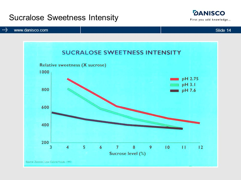 Sucralose Sweetness Intensity