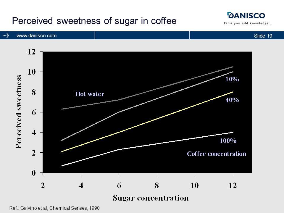 Perceived sweetness of sugar in coffee