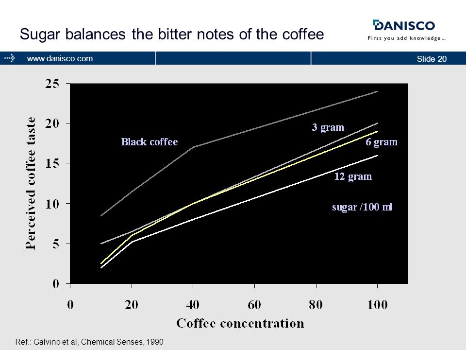 Sugar balances the bitter notes of the coffee