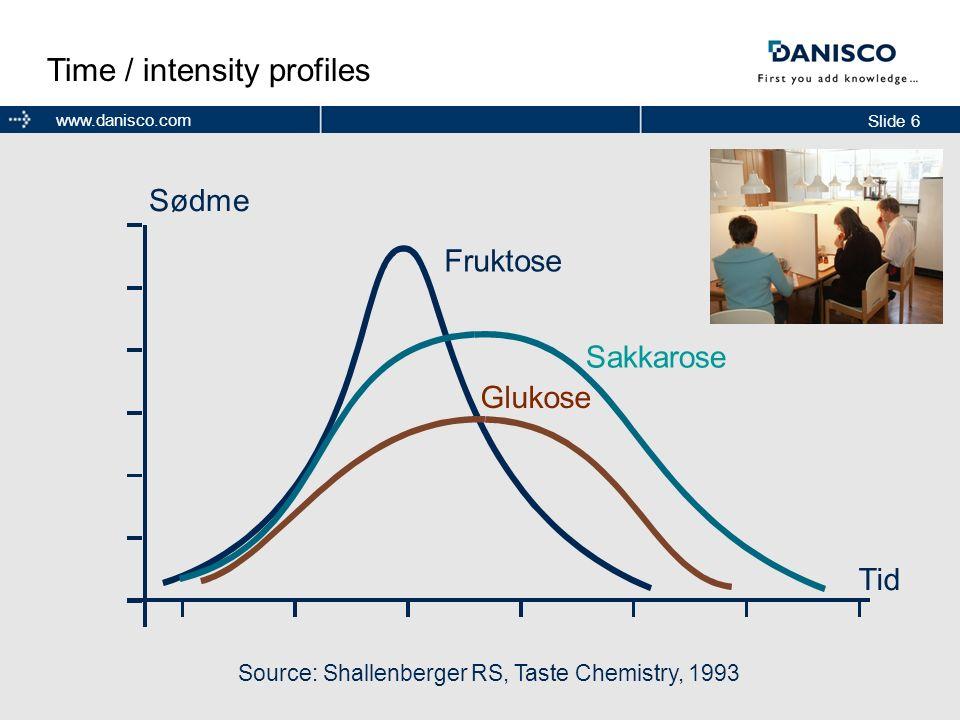 Source: Shallenberger RS, Taste Chemistry, 1993