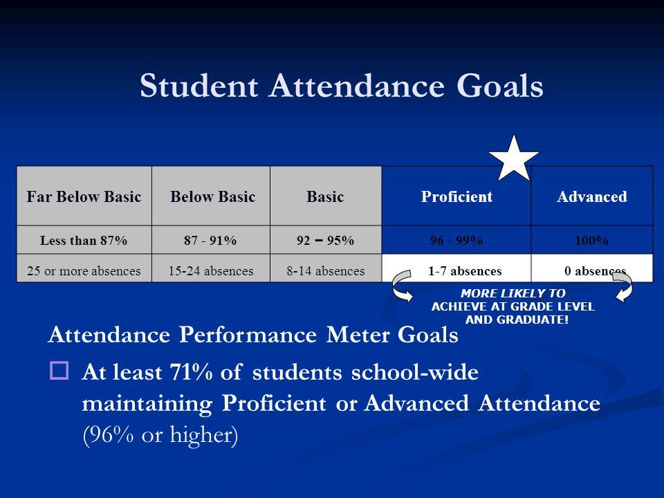 Student Attendance Goals