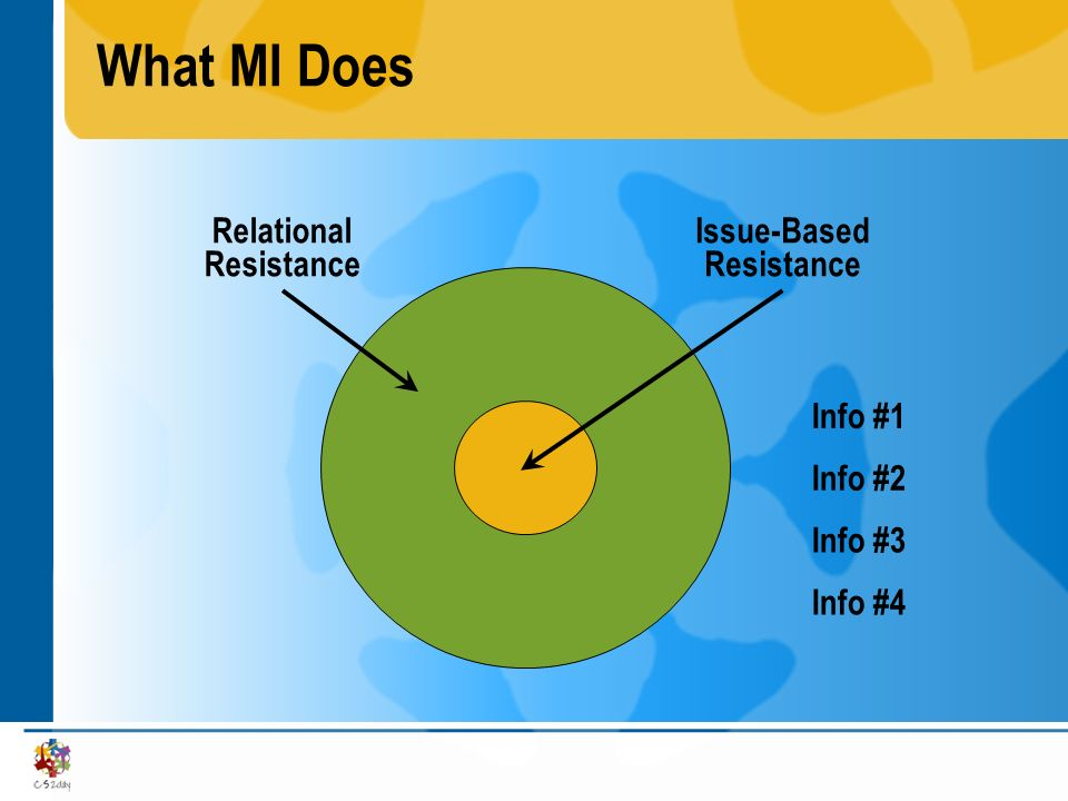 Relational Resistance Issue-Based Resistance