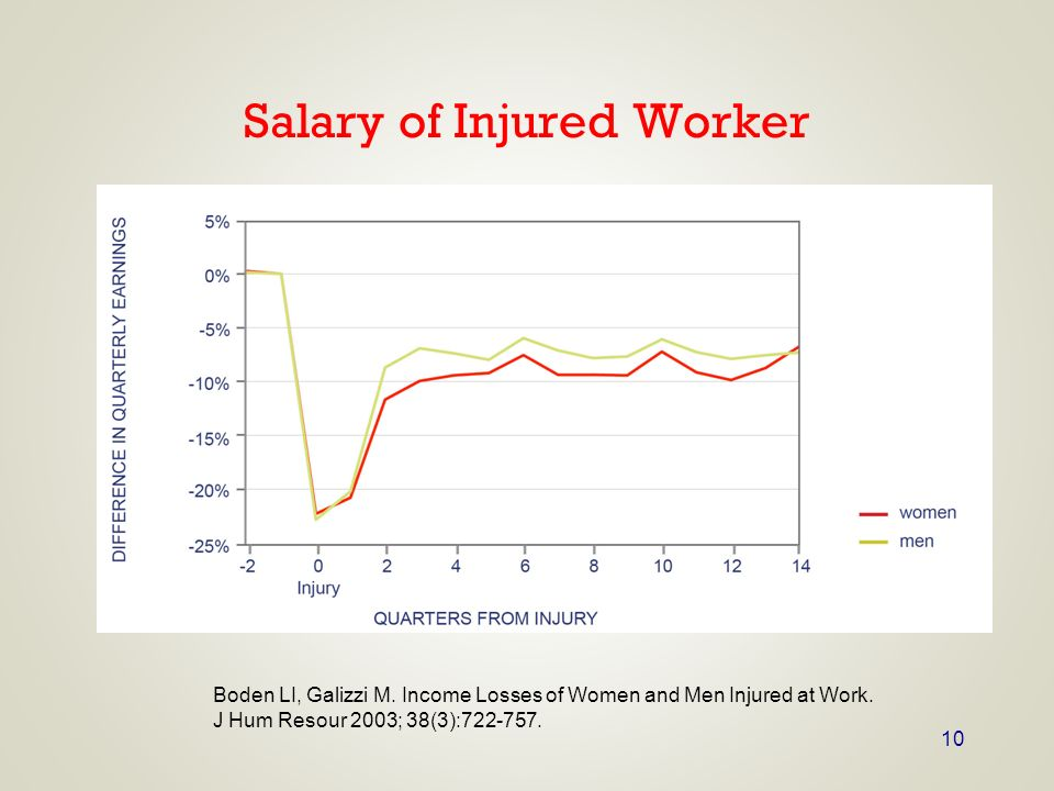Salary of Injured Worker
