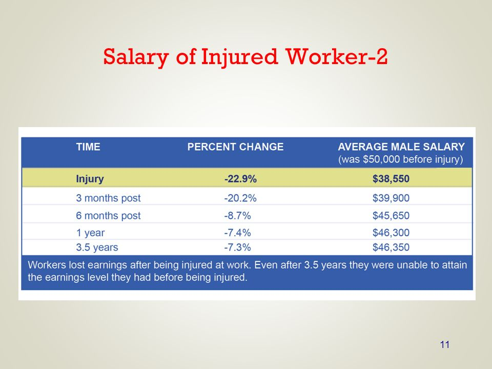 Salary of Injured Worker-2
