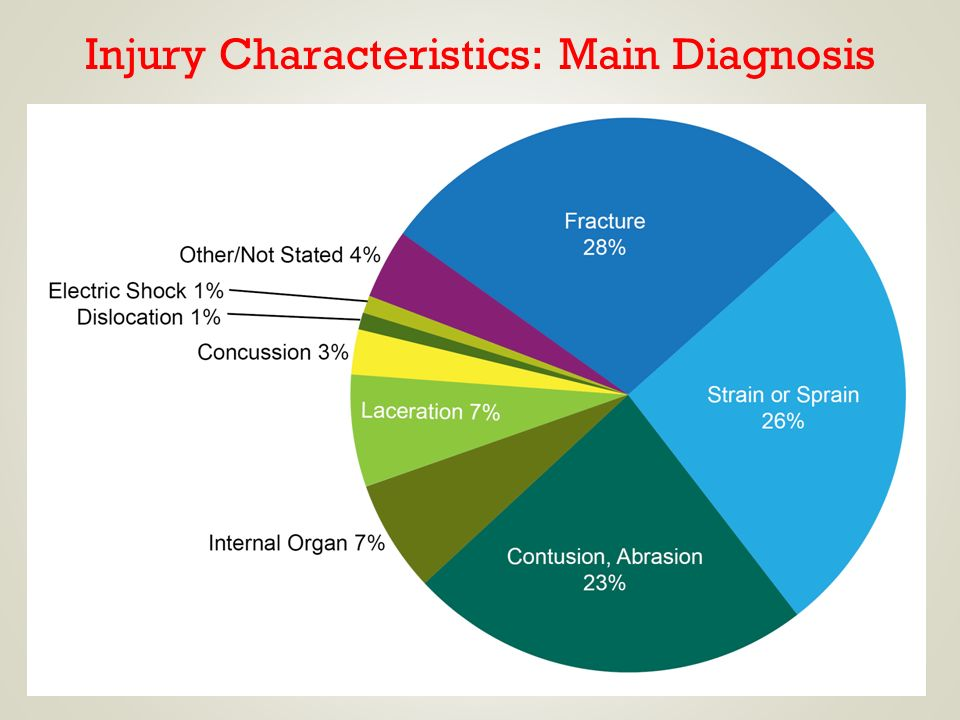 Injury Characteristics: Main Diagnosis