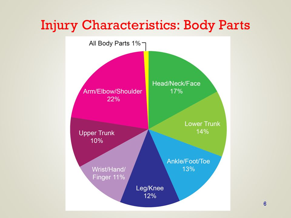 Injury Characteristics: Body Parts