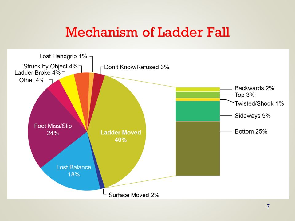 Mechanism of Ladder Fall