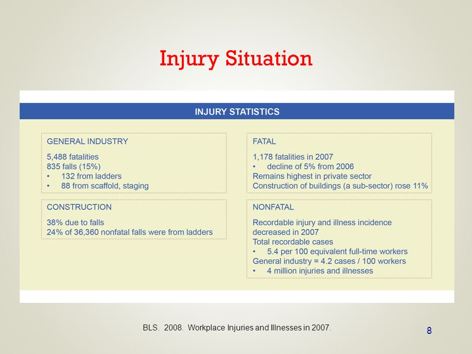 Injury Situation