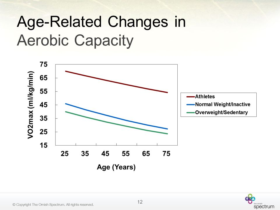 Age-Related Changes in Aerobic Capacity