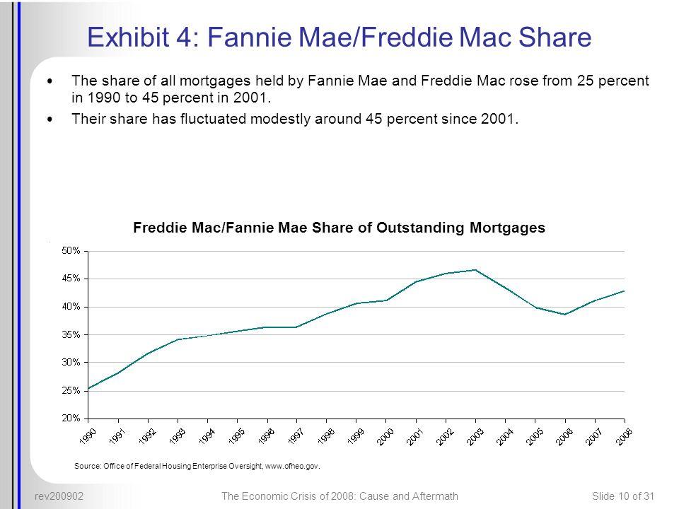 Exhibit 4: Fannie Mae/Freddie Mac Share
