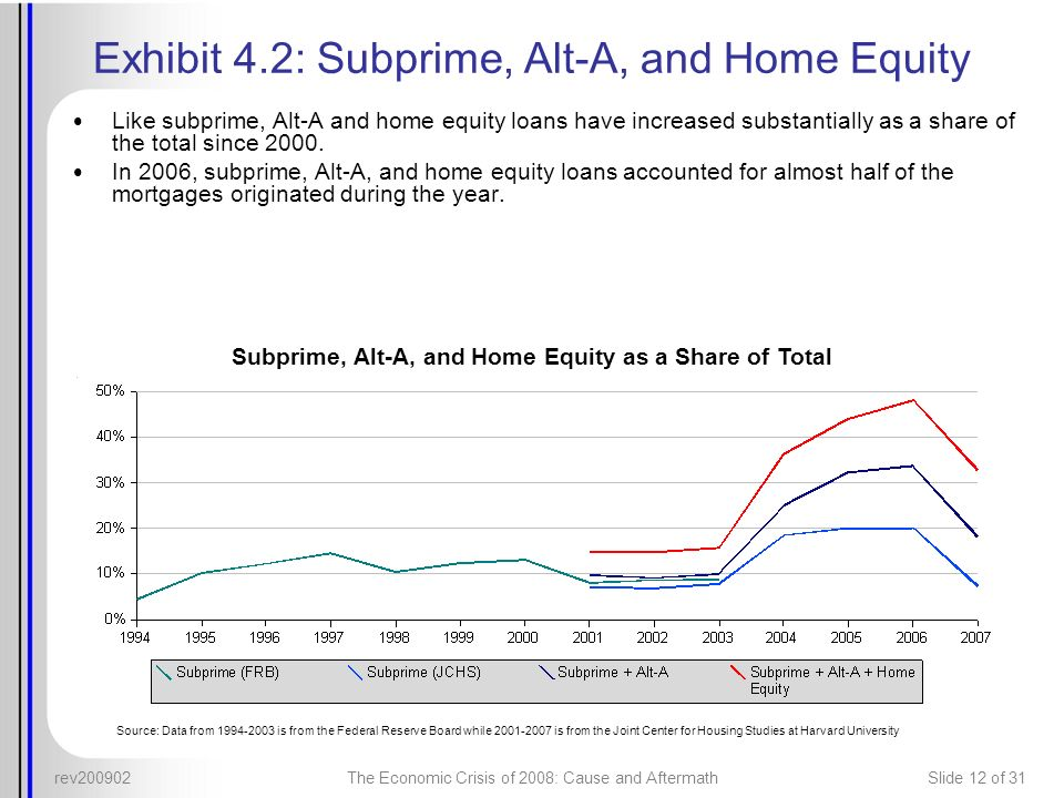 Exhibit 4.2: Subprime, Alt-A, and Home Equity