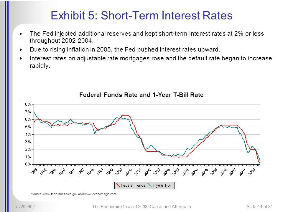 Exhibit 5: Short-Term Interest Rates