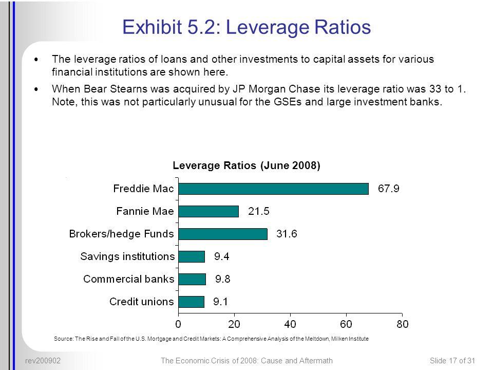 Exhibit 5.2: Leverage Ratios