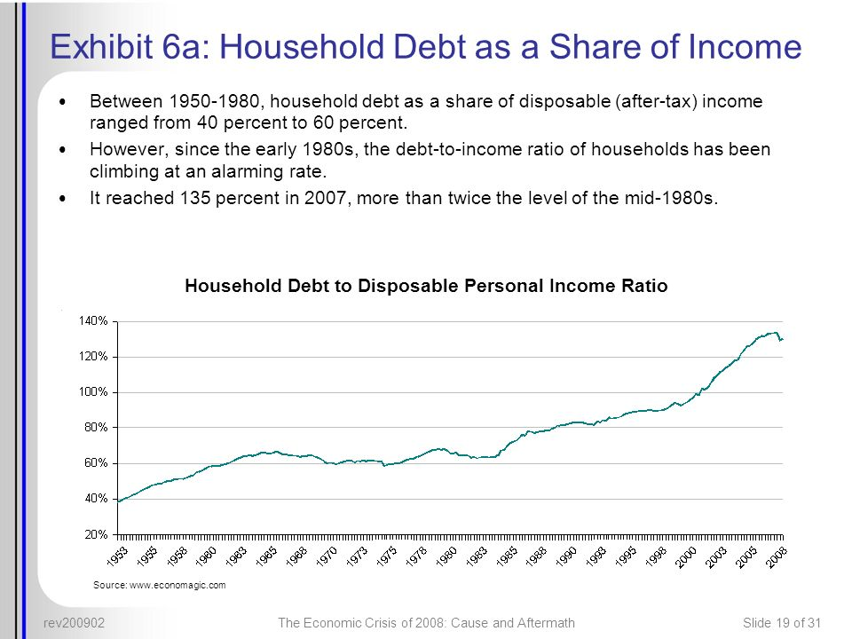 Exhibit 6a: Household Debt as a Share of Income