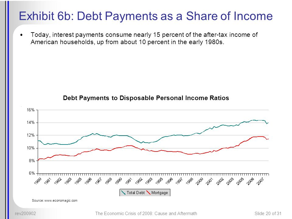 Exhibit 6b: Debt Payments as a Share of Income