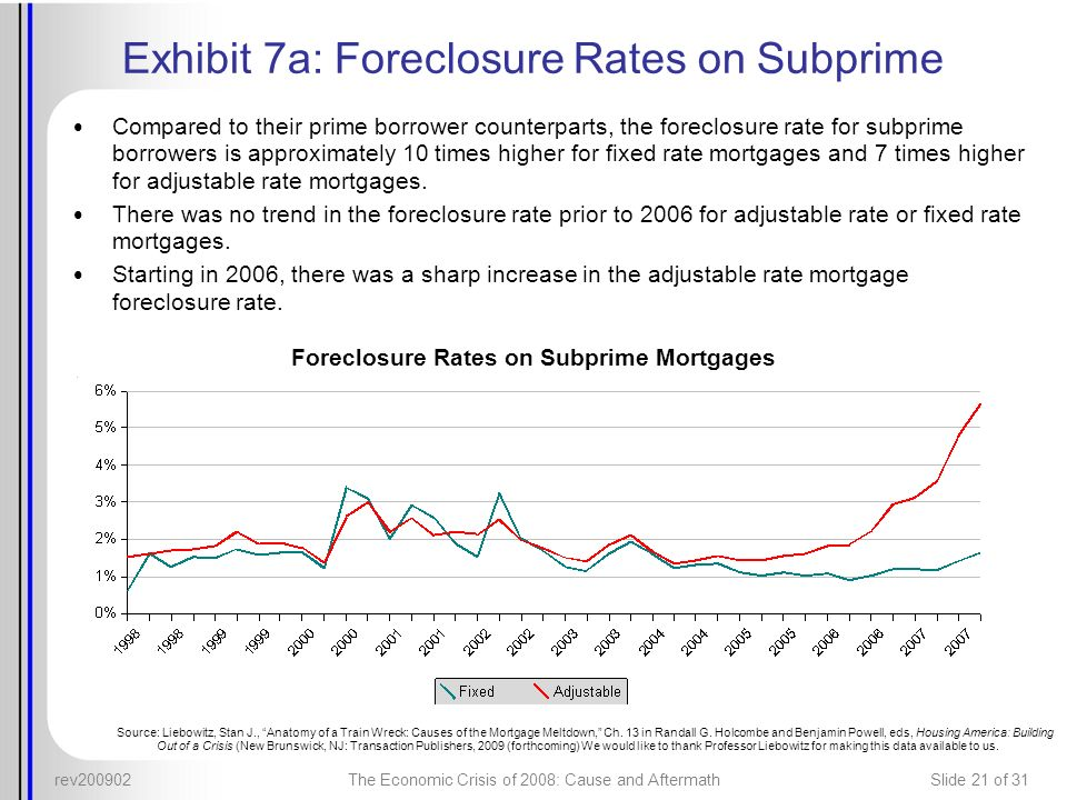 Exhibit 7a: Foreclosure Rates on Subprime