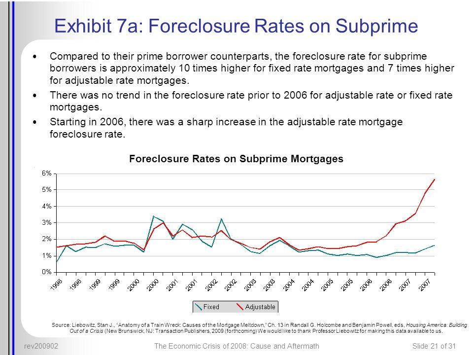 Exhibit 7a: Foreclosure Rates on Subprime