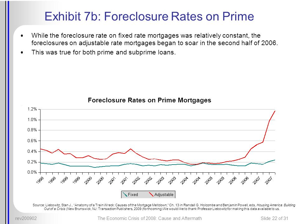 Exhibit 7b: Foreclosure Rates on Prime