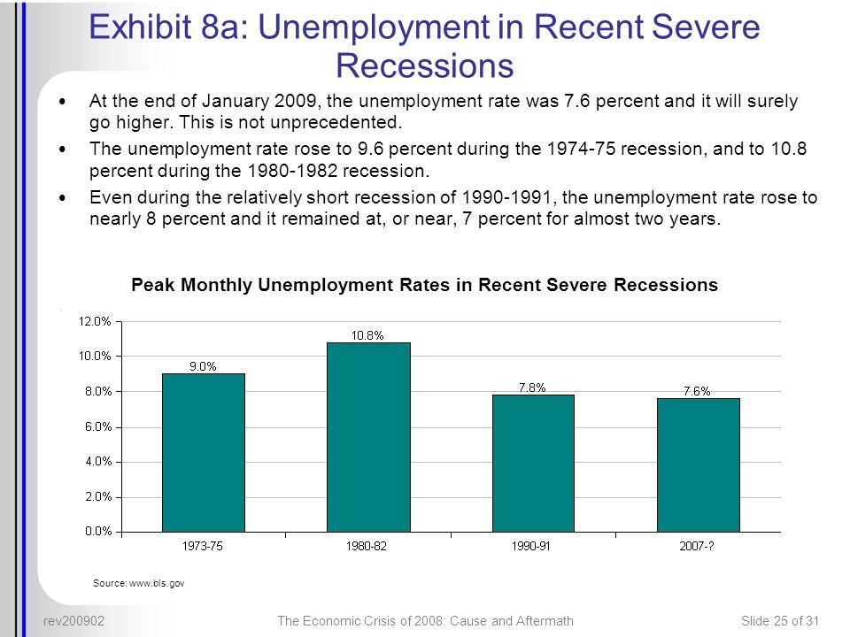 Exhibit 8a: Unemployment in Recent Severe Recessions