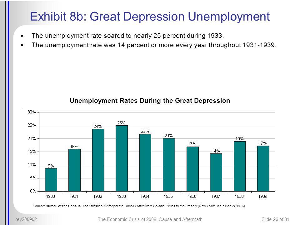 Exhibit 8b: Great Depression Unemployment