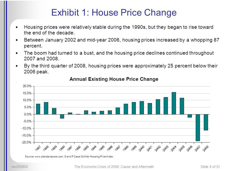 Exhibit 1: House Price Change
