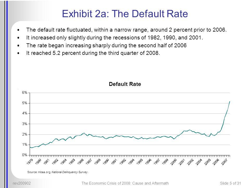 Exhibit 2a: The Default Rate