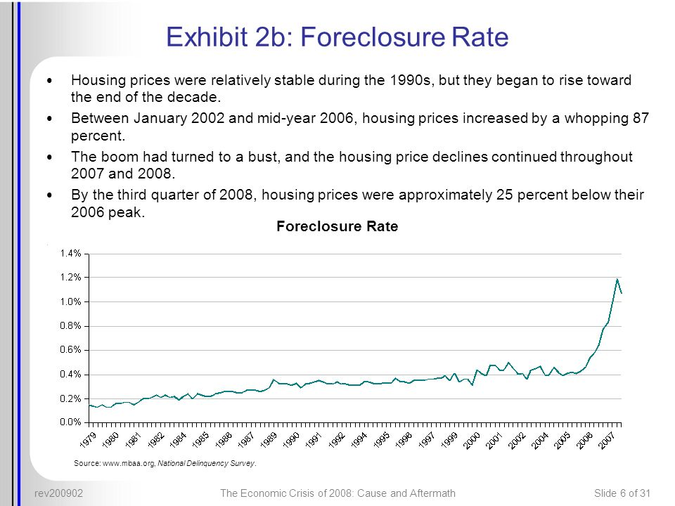 Exhibit 2b: Foreclosure Rate