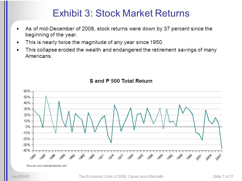 Exhibit 3: Stock Market Returns