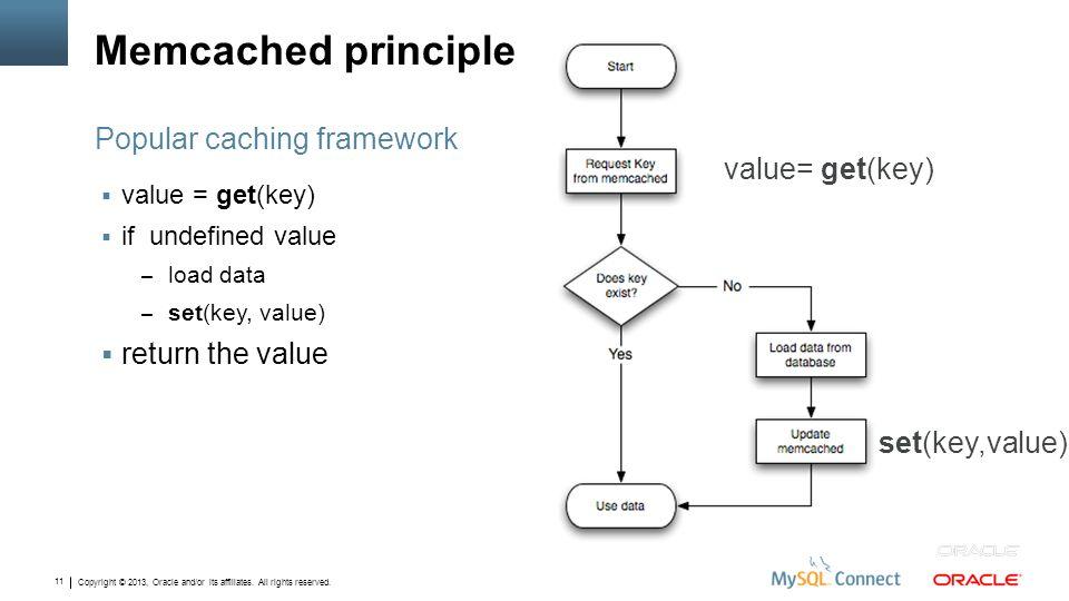 Memcached principle Popular caching framework value= get(key)