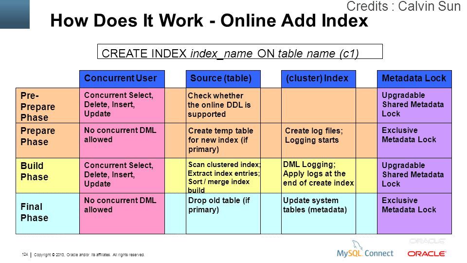 How Does It Work - Online Add Index