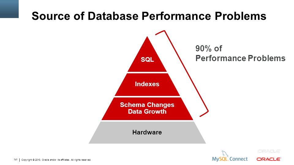 Source of Database Performance Problems