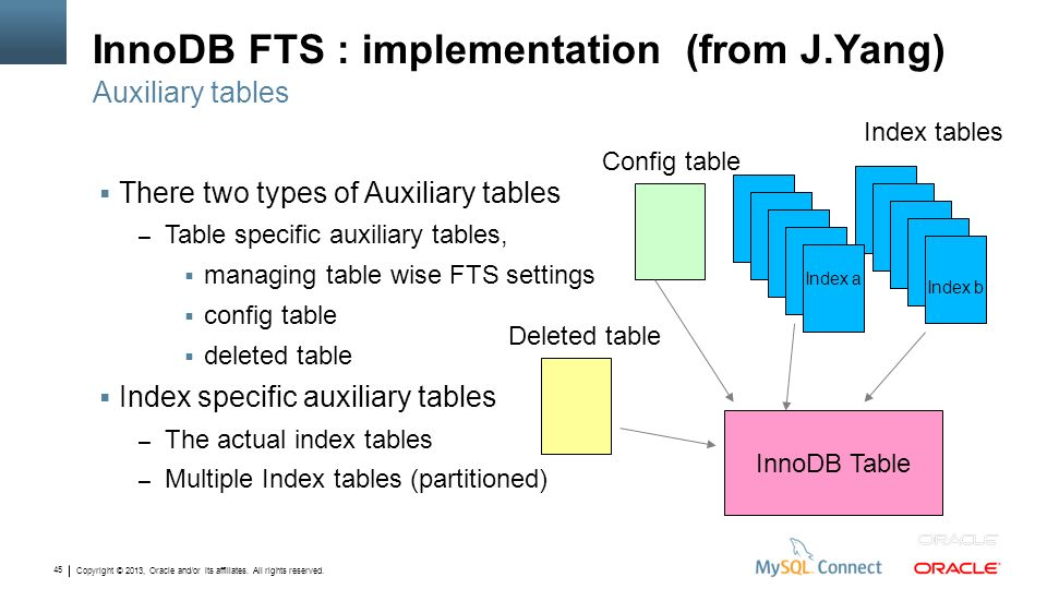 InnoDB FTS : implementation (from J.Yang)