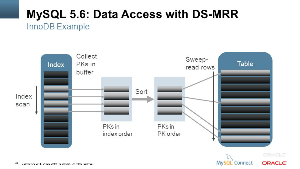 MySQL 5.6: Data Access with DS-MRR