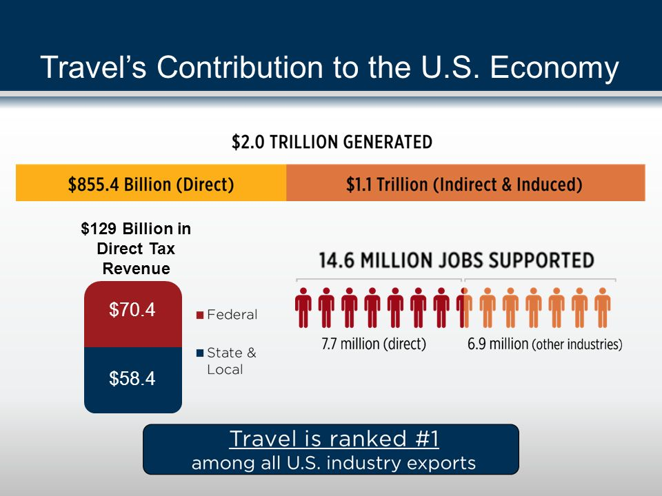 Travel's Contribution to the U.S. Economy