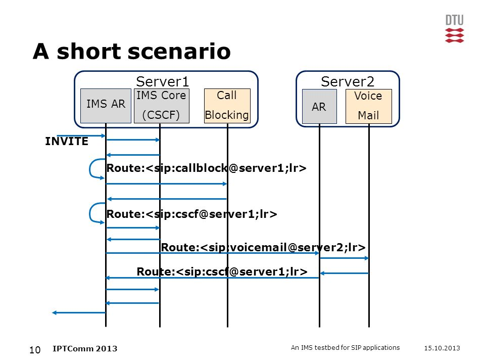 A short scenario Server1 Server2 IMS AR IMS Core (CSCF) Call Blocking