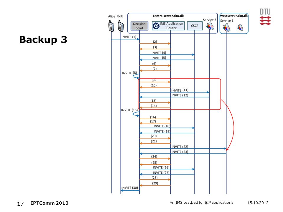 Backup 3