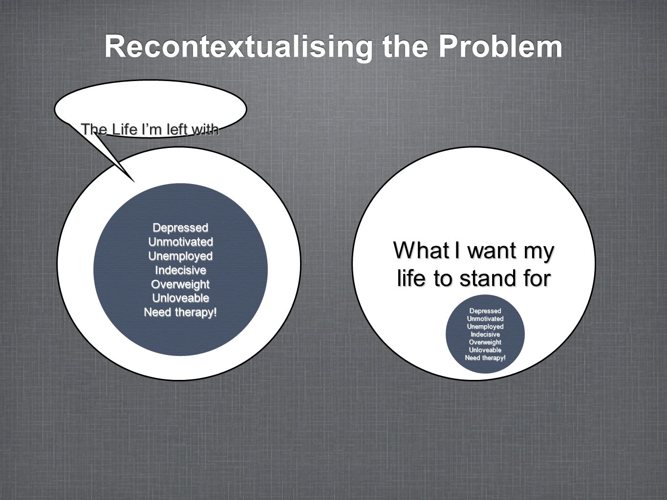 Recontextualising the Problem