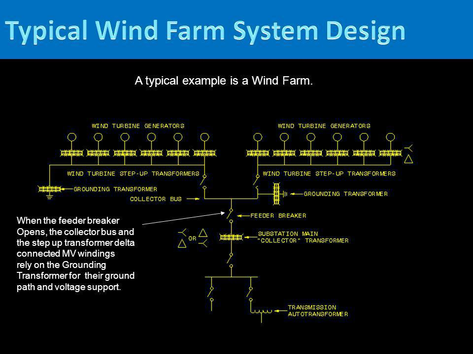 Typical Wind Farm System Design