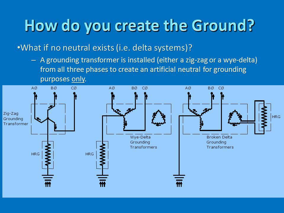 How do you create the Ground