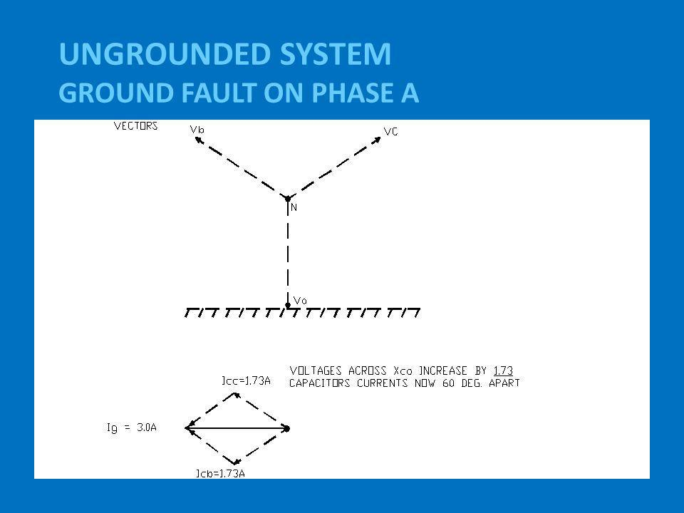 UNGROUNDED SYSTEM GROUND FAULT ON PHASE A