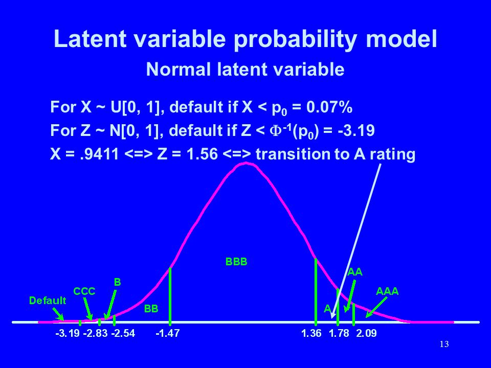 Latent variable probability model Normal latent variable