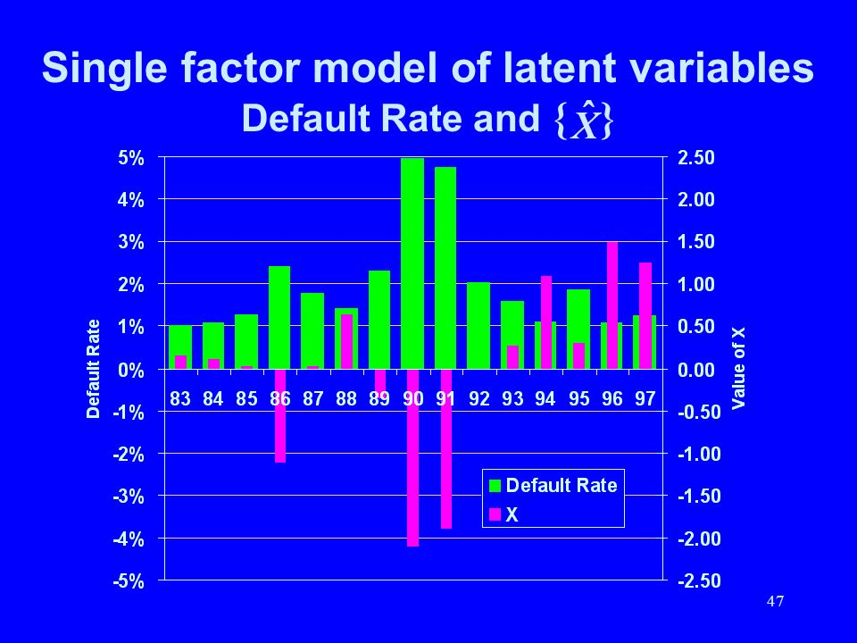 Single factor model of latent variables