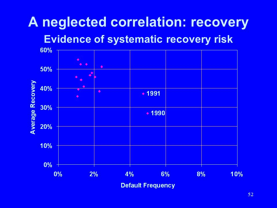 A neglected correlation: recovery Evidence of systematic recovery risk