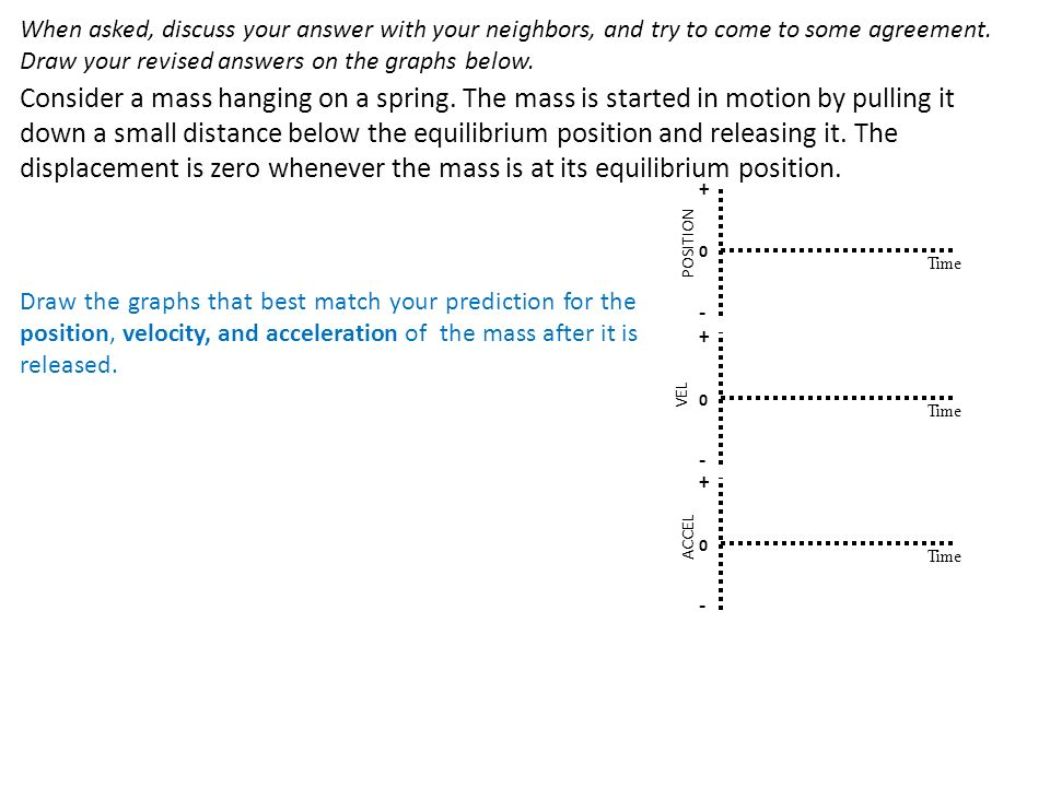 When asked, discuss your answer with your neighbors, and try to come to some agreement. Draw your revised answers on the graphs below.