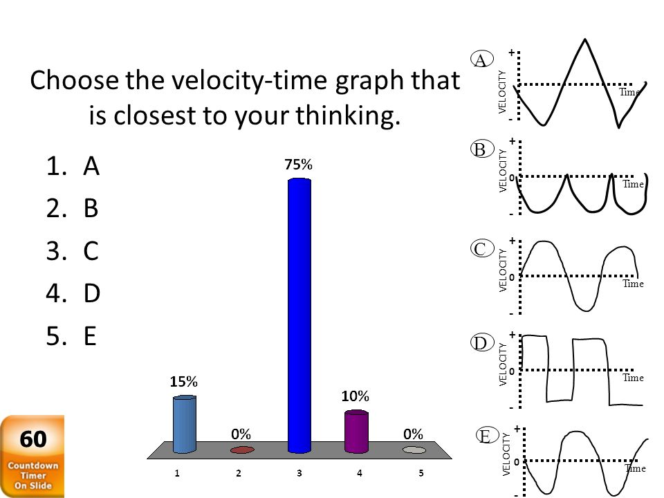 Choose the velocity-time graph that is closest to your thinking.