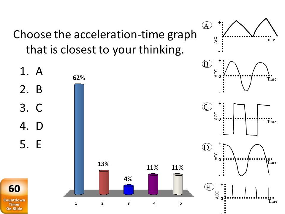 Choose the acceleration-time graph that is closest to your thinking.