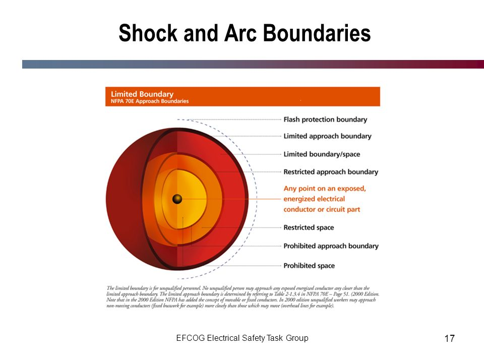Shock and Arc Boundaries
