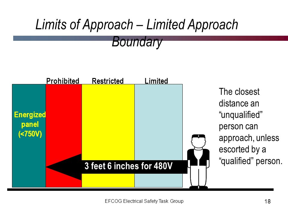 Limits of Approach – Limited Approach Boundary